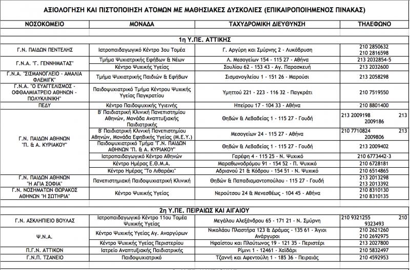 Συνέχιση του προγράμματος μαθησιακής στήριξης του Δήμου Παύλου.