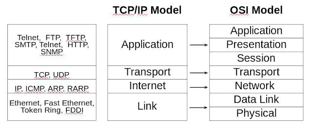 tcp-ip-vs-osi
