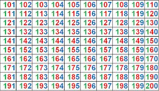 TABLA DEL 100 AL 200