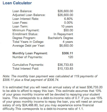 Tip of the CAP Five Things You Should Know About Student Loans - college loan interest calculator