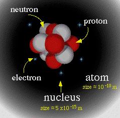 Penemuan Elektron, Proton, Dan Neutron