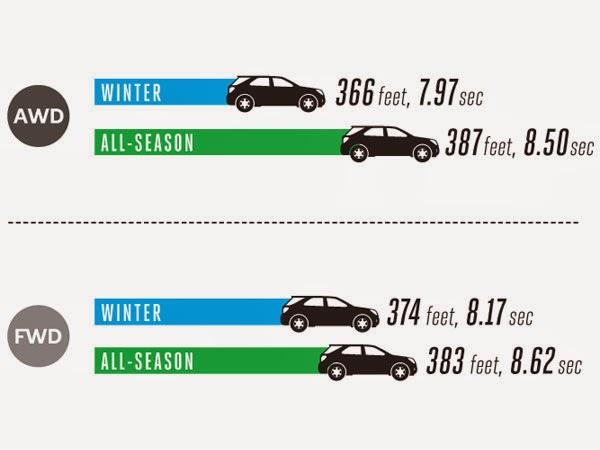 Autonation O Hare >> Autonation Honda O Hare All Season Tires Vs Winter Tires