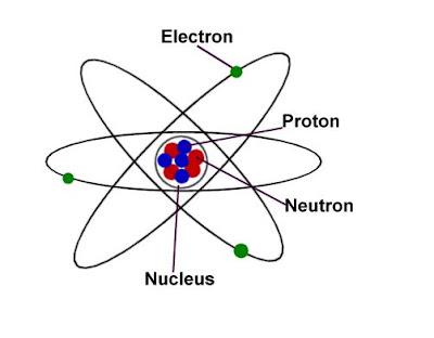Science blog 5th grade