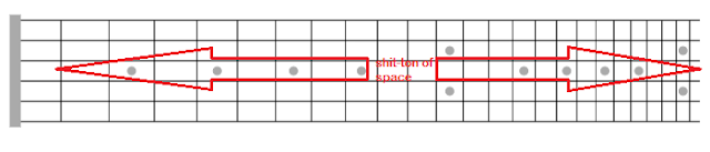 how to break out of scale patterns on guitar