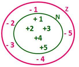 O que são números inteiros? - Definição