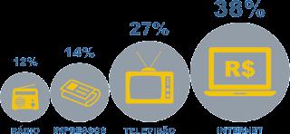 Marketing Digital ferramenta mais utilizada na atualidade