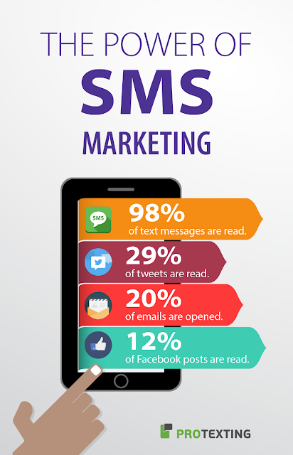 Protexting SMS marketing service Text messages analytic