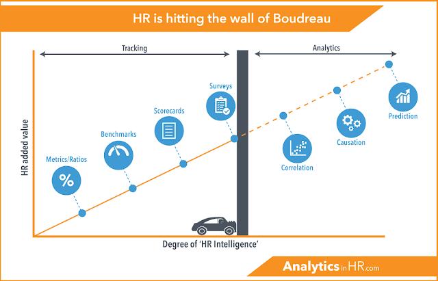 10 трендов в Workforce Analytics