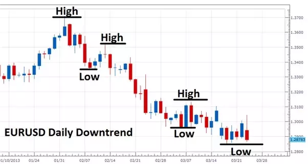 Forex-BreakOut-Trading