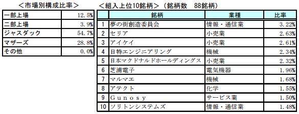 『日本新興株オープン』市場別構成比率と組入上位10銘柄