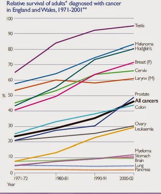 Tasso+di+sopravvivenza+a+5+anni+per+il+cancro+alla+prostata