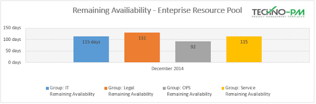 Resource Availability Report