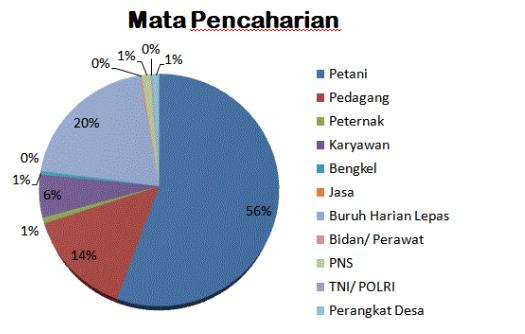 Mata Pencaharian Penduduk Indonesia dan Macam-macamnya