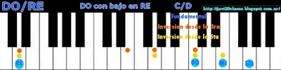 acorde piano chord DO con bajo en RE
