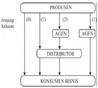 Saluran DistribusiProduk Industrial