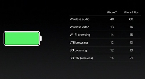 Battery iPhone 7