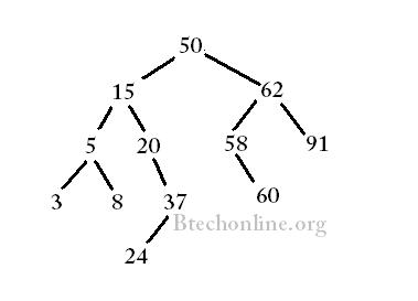 GATE Questions-Data Structures-Trees | Techinal Notes