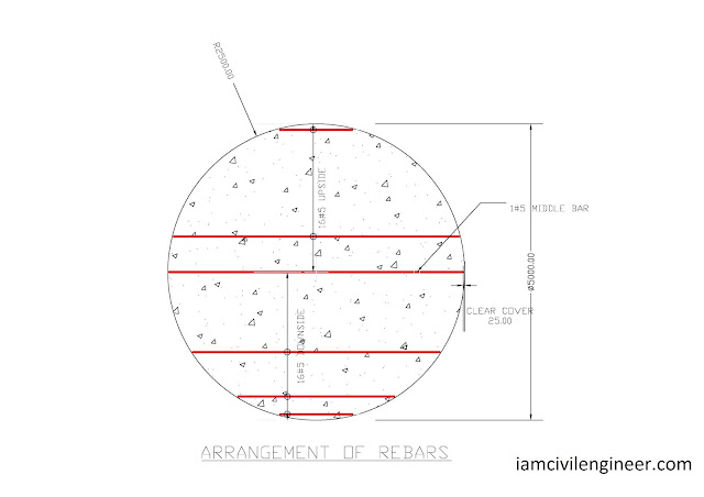 Arrangement of Rebars