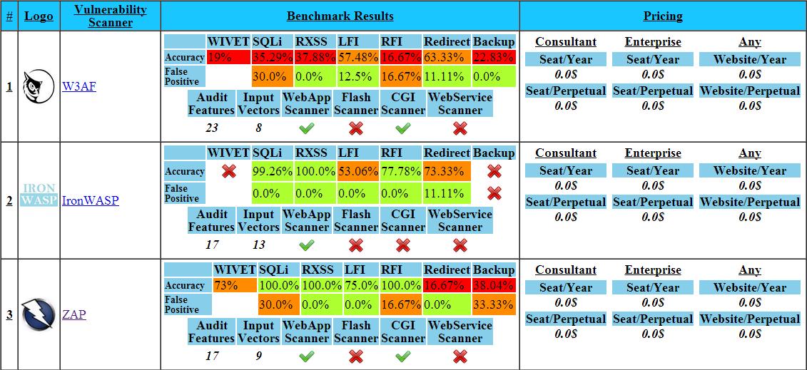 Security Tools Benchmarking: WAVSEP Web Application Scanner