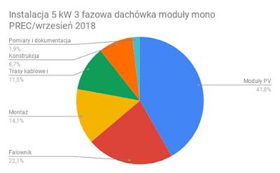 Struktura kosztów instalacji PV 5 kW moduły mono PERC wrzesień 2018