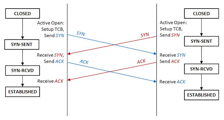 TCP 同步建立連線流程圖