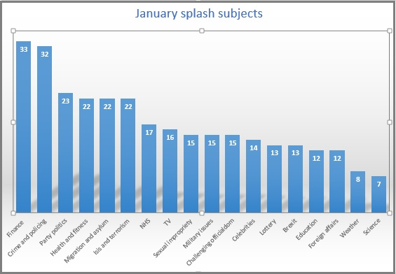 splash topics