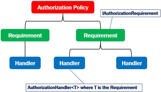 asp.net core custom requirements
