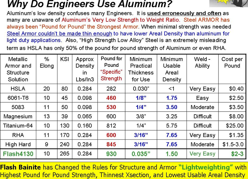 Flash Bainite New Type Of Steel Is The Strongest Most