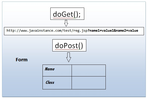 What is difference between doGet() and doPost