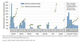 Wind Penetration and Curtailment Rates (Credit: ERCOT, MISO, CAISO, NYISO, PJM, ISO-NE, SPP) Click to Enlarge.