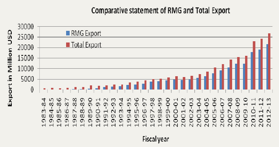 RMG- The Leading Earning Sector in Bangladesh - Textile Learner