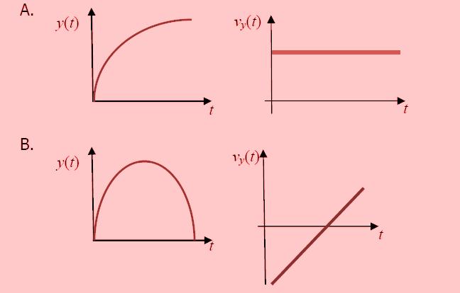 Soal HOTS Fisika Gerak Parabola