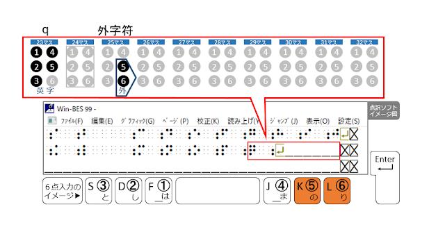 2行目25マス目に外字符が示された点訳ソフトのイメージ図と5、6の点がオレンジで示された6点入力のイメージ図