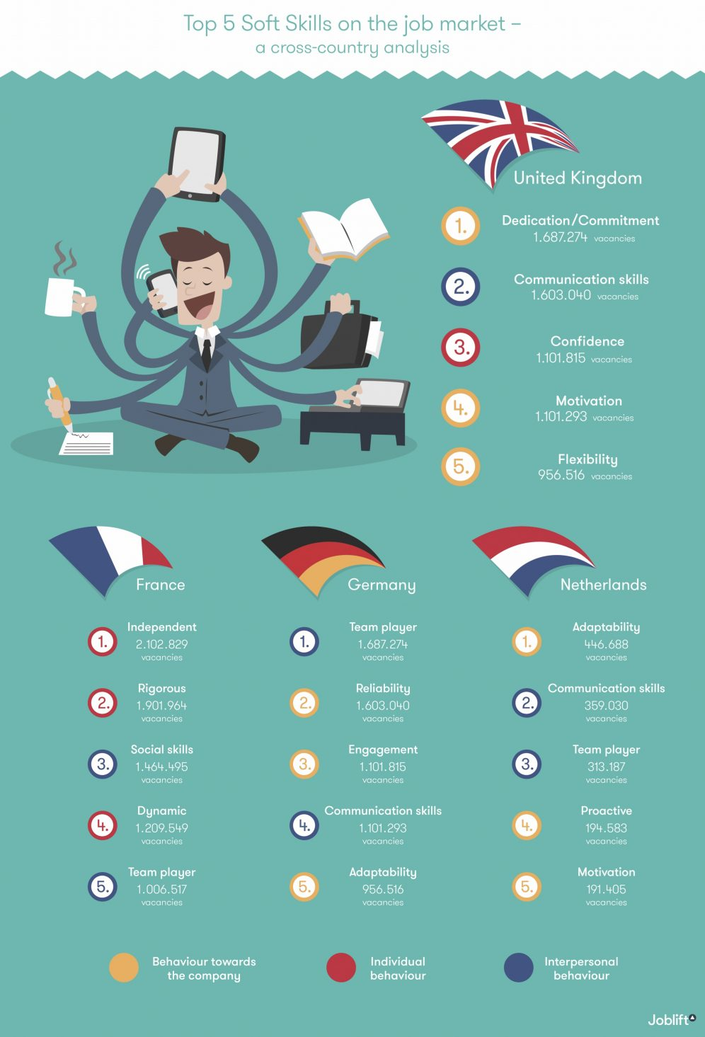 Top 5 Job Skills On The Job Market Infographics - a cross country analysis