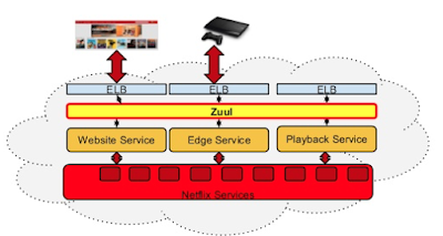 Get to Know Netflix's Zuul - DZone Cloud