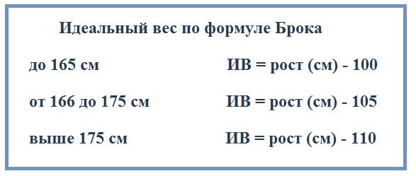 Идеальный вес по формуле Брока