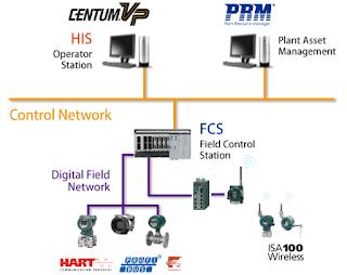 Konfigurasi Systems dari DCS