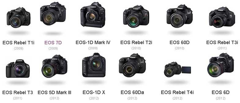 News Camera.co.id: 3 Tipe Nama Canon