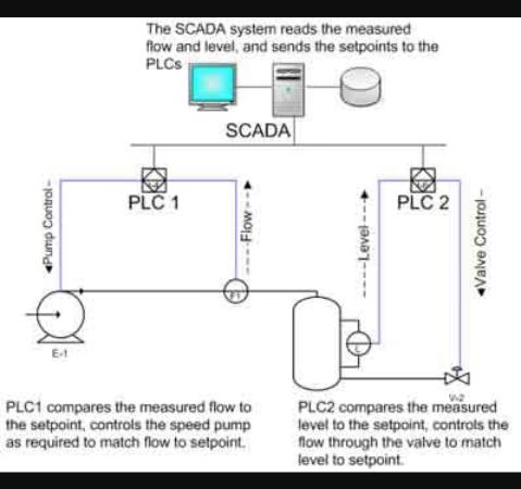 Plc programmable logic controller pengertian dasar aja dari keadaan pada suatu waktu tertentu yang kemudian akan meng on atau meng off kan output output plc juga dapat diterapkan untuk pengendalian sistem ccuart Gallery