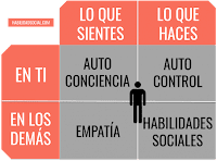 La Inteligencia Emocional, Francisco Javier Tapia, Knowmadrid
