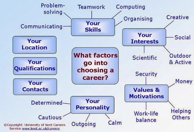 Soft Skills List for success - Quotes Health Tips Interviews
