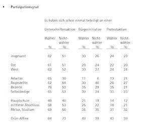 Nichtwähler partizipieren genauso häufig an politischen Aktionen wie Wähler