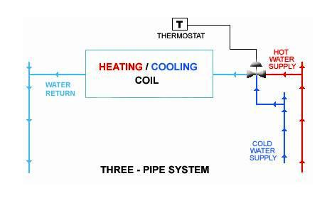 Three-pipe system a hot and chilled water system having a common - Design Of Retaining Walls Examples