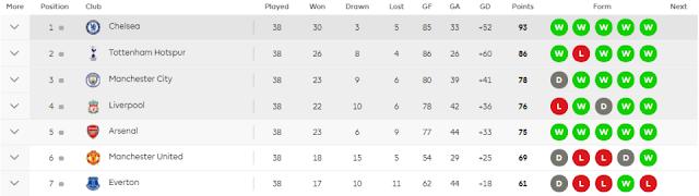 Liga Inggris Diwakili 7 Tim di Pentas Eropa Musim Depan