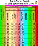 Programa para calcular las prestaciones sociales Petroleras