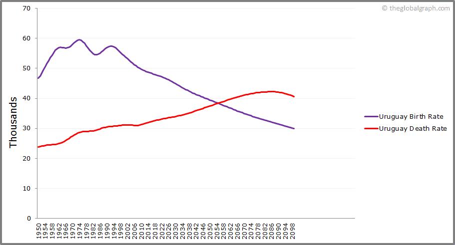 Uruguay  Birth and Death Rate