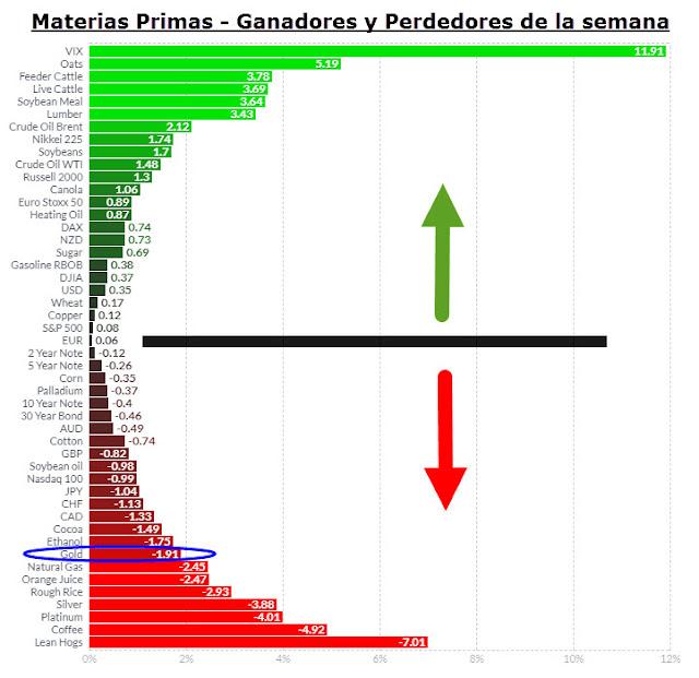 Rendimiento semanal materias primas, indices y divisas