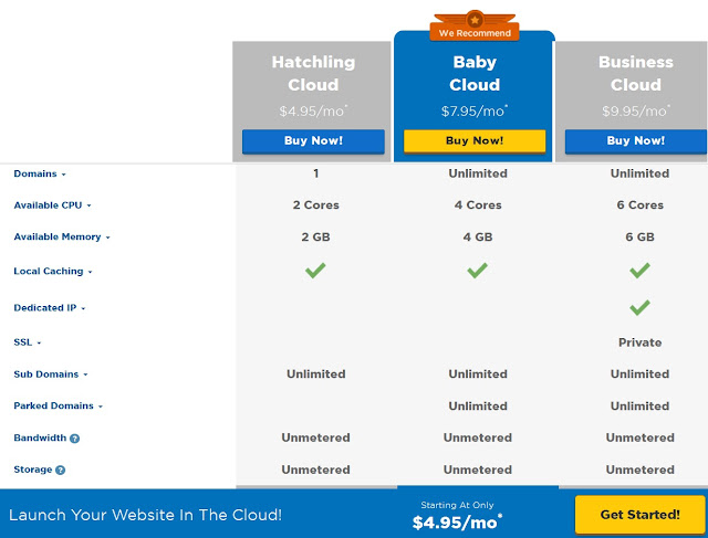 More Features of the Cloud Hosting Service
