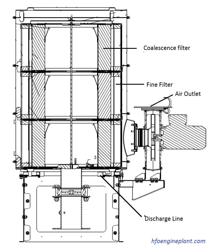 Oil mist eliminator components-cross section view