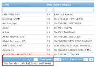 SK TPG dan Insentif Kualifikasi Akademik Tertera Info PTK 2017 News